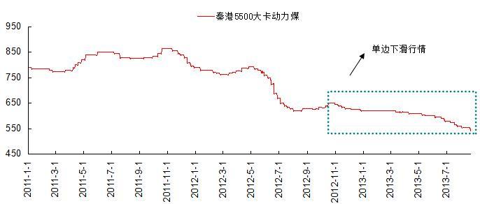 秦港动力煤市场释放企稳信号