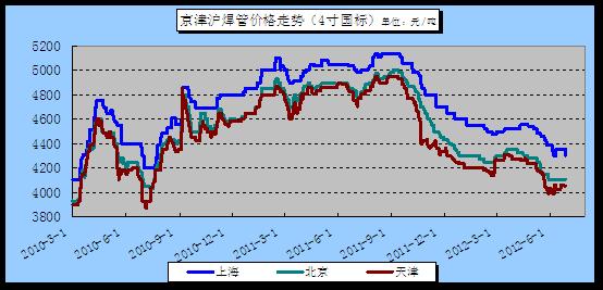 京津沪焊管价格走势图(2010.3.1-2012.6.28)图片