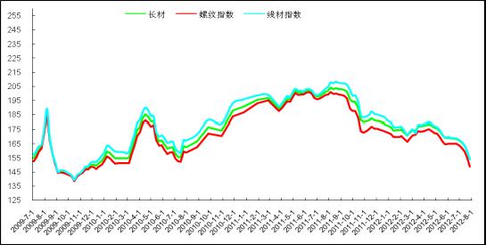 图8,2009-2012年myspic指数走势图图片