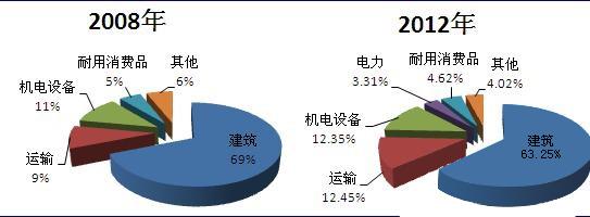 中国 铝型材/一、轨道交通建设现状及其规划...