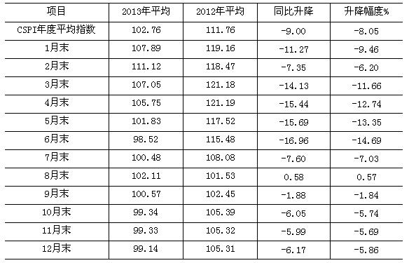 2013年中国钢材市场价格走势分析-行情资讯-欧