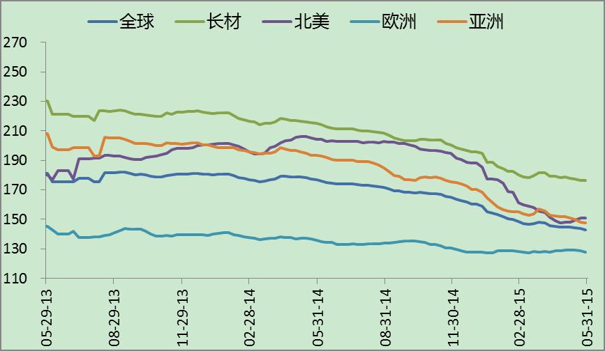 国际钢铁价格指数走势图图片