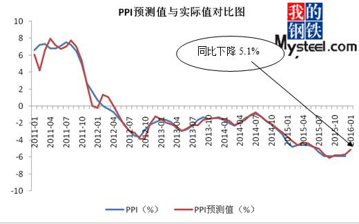 2016年1月份PPI指数什么时候公布?1月份PPI指数是多少?
