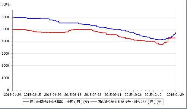 中国钢材:2016年三月份铁合金价走势预测报告