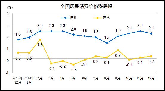 2016全國居民消費水平漲跌圖