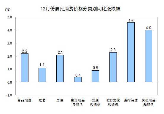12月全國居民消費水平同比漲跌圖
