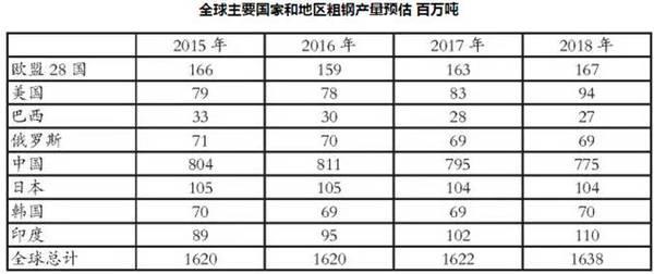 2017、2018年全球粗钢产量预计同比增长0.1%和1.0%