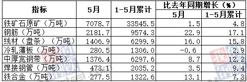 5月份我国钢筋产量为2181.7万吨