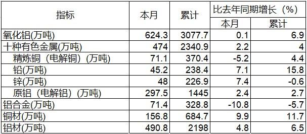 5月份我国铝材产量490.8万吨