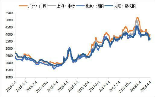 【mysteel参考】二季度广东市场建筑钢材价格走势分析图片