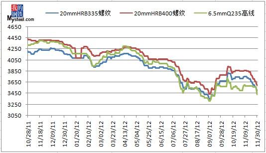 供强需弱 十二月钢材价格走势预测图片