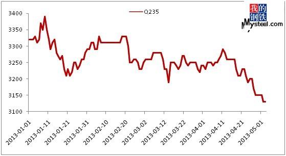 图表32013年一季度唐山地区q235普方坯价格走势图数据来源:钢联云终端图片