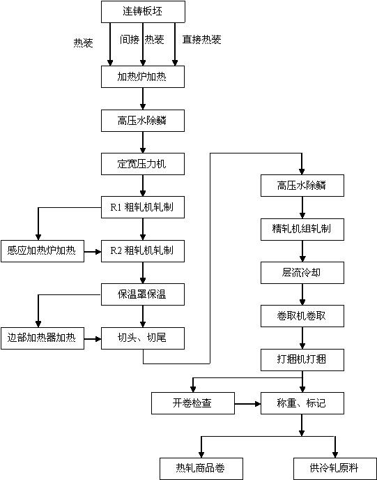 热轧车间工艺流程图