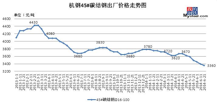 6月21日杭钢部分钢材价格调整信息图片