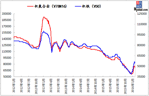 2012-2016年1月钒铁及钒氮合金价格走势图图片