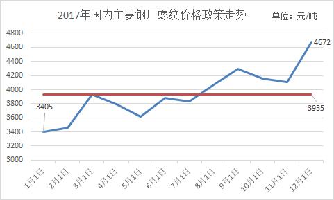 2017年国内主要钢厂建筑钢材价格政策简析