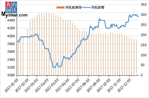 以及对2018年市场新变化及价格走势做合理性分析,希望能对各位有所图片