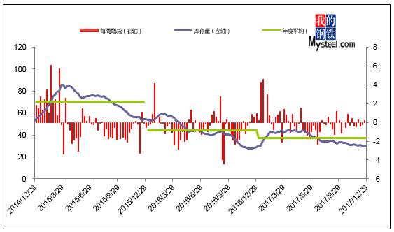 (一)上海市场库存趋势分析 2018年1月12日对上海市场热轧卷板库存图片