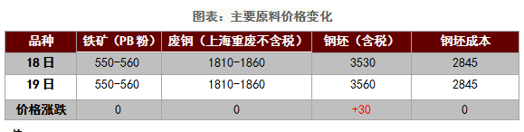 """期钢大涨,钢材现货价格止跌反弹""""/"""