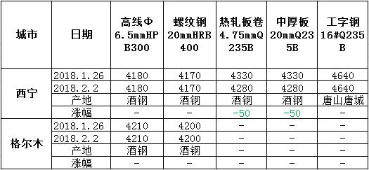 锌合金锭价格_青海钢材价格一周评述1.29-2.2 - 钢材价格网