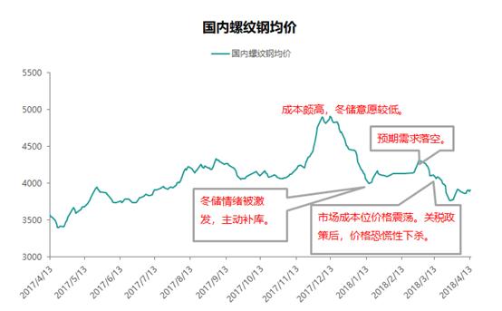 从螺纹钢社会库存角度看中下旬市场