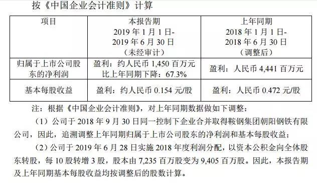 首批4家上市钢企发布2019半年度业绩预告