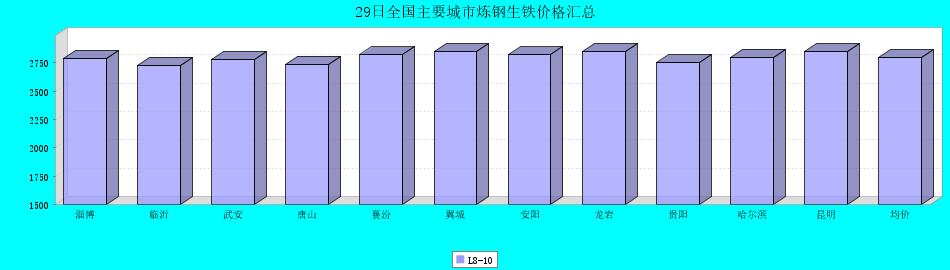 29日全国主要城市炼钢生铁价格汇总