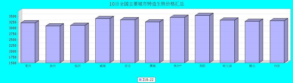 10日全国主要城市铸造生铁价格汇总