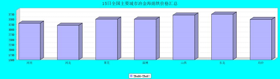 15日全国主要城市冶金海绵铁价格汇总