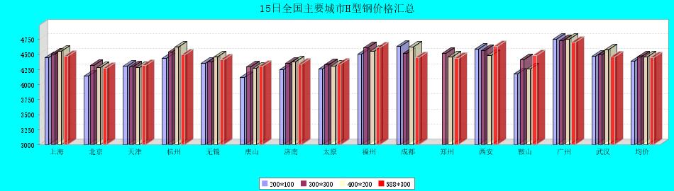 15日全国主要城市H型钢价格汇总