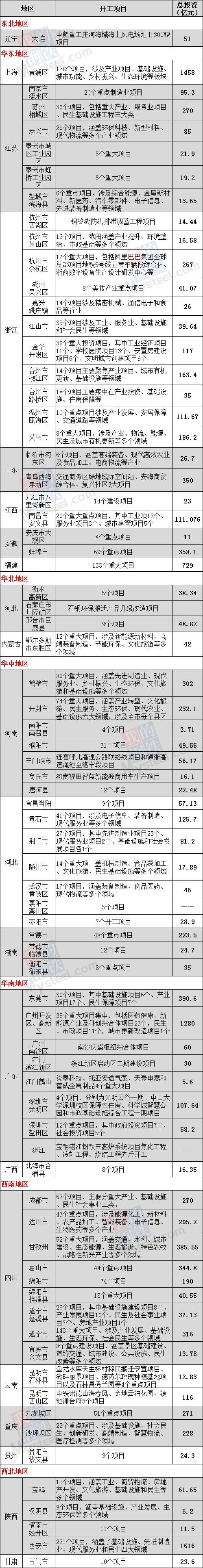 6月份開工項目約2000個 總投資超1.2萬億