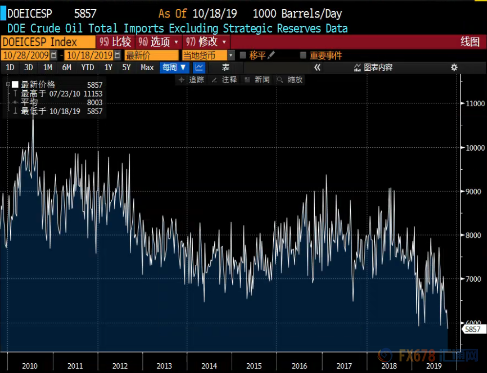 原油周评:EIA库存意外下降+国际贸易局势改善 油价劲升逾5% EIA数据 第1张