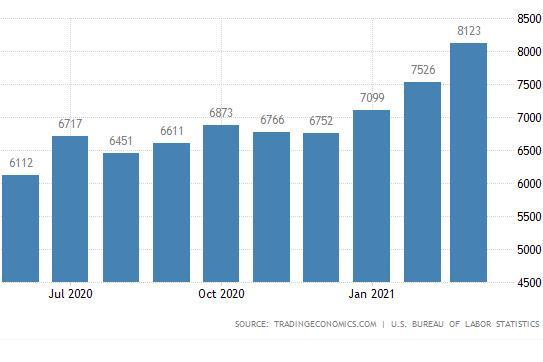 美国3月职位空缺创纪录高位,劳动力短缺阻碍就业增长