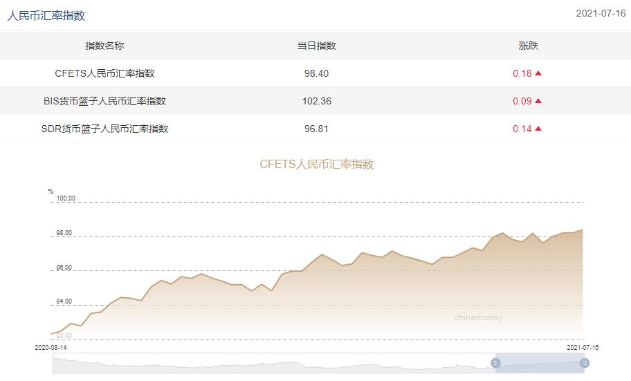 三大人民币汇率指数全线上涨,CFETS指数按周涨0.18