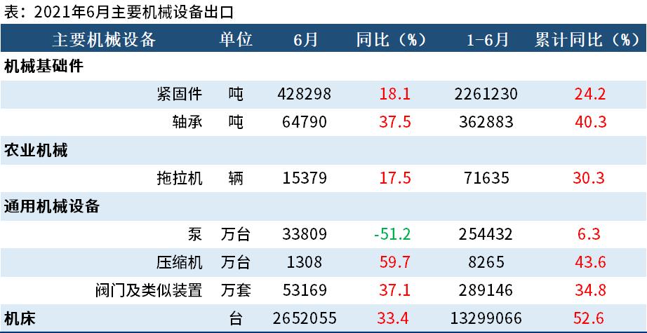 上半年主要机械设备出口:全部实现正增长,最高增长52.6%