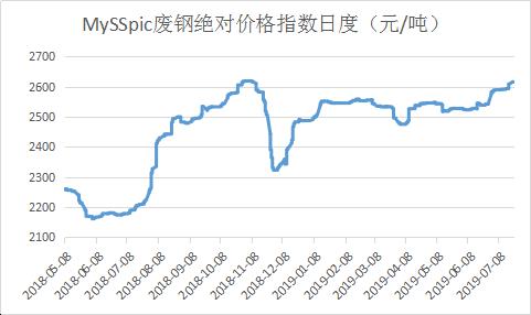 廢鋼價格刷新年內新高