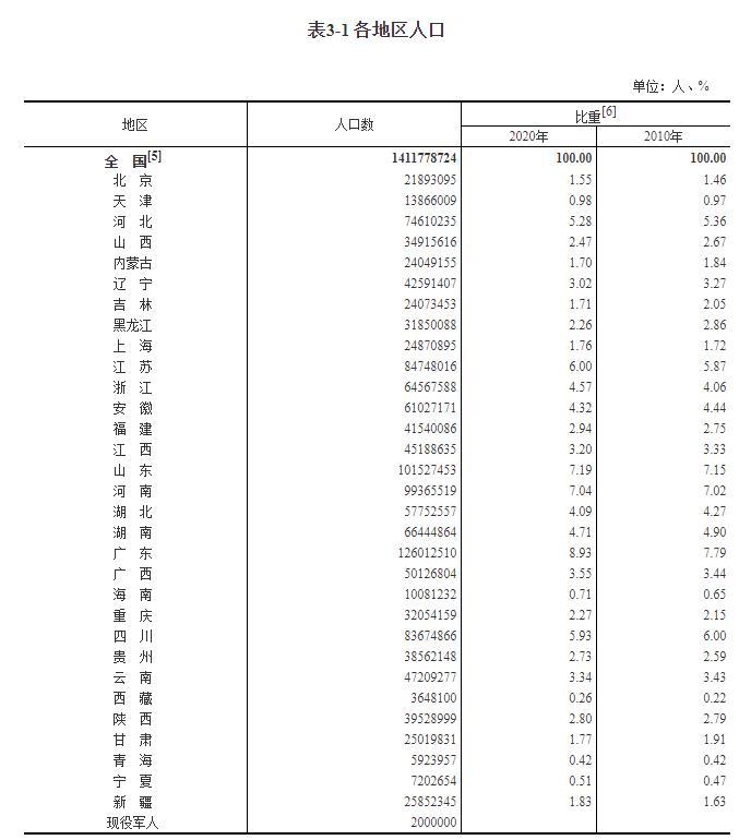 31省份人口版图:东北流失1101万人,广东最吸人